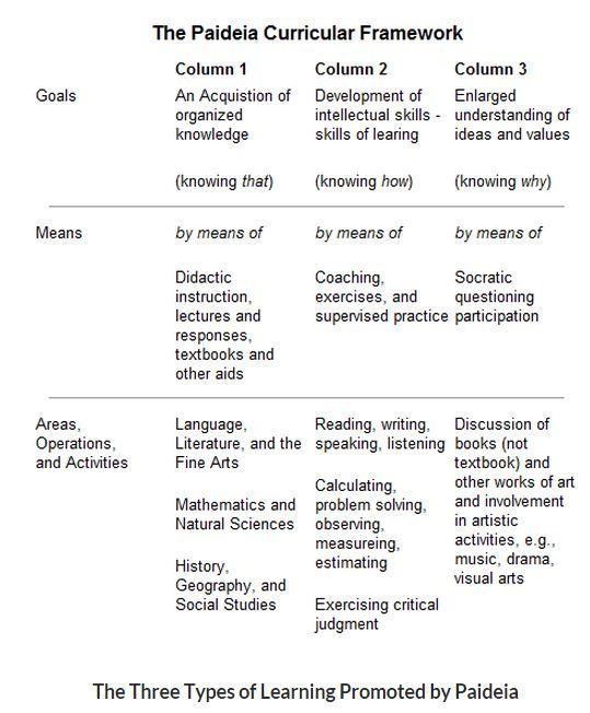 Paideia Curriculum Framework