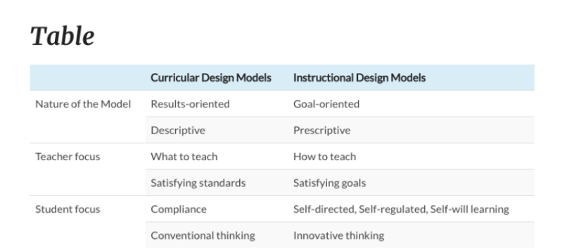 What Do Instructional Design Models And Early Childhood Programs In